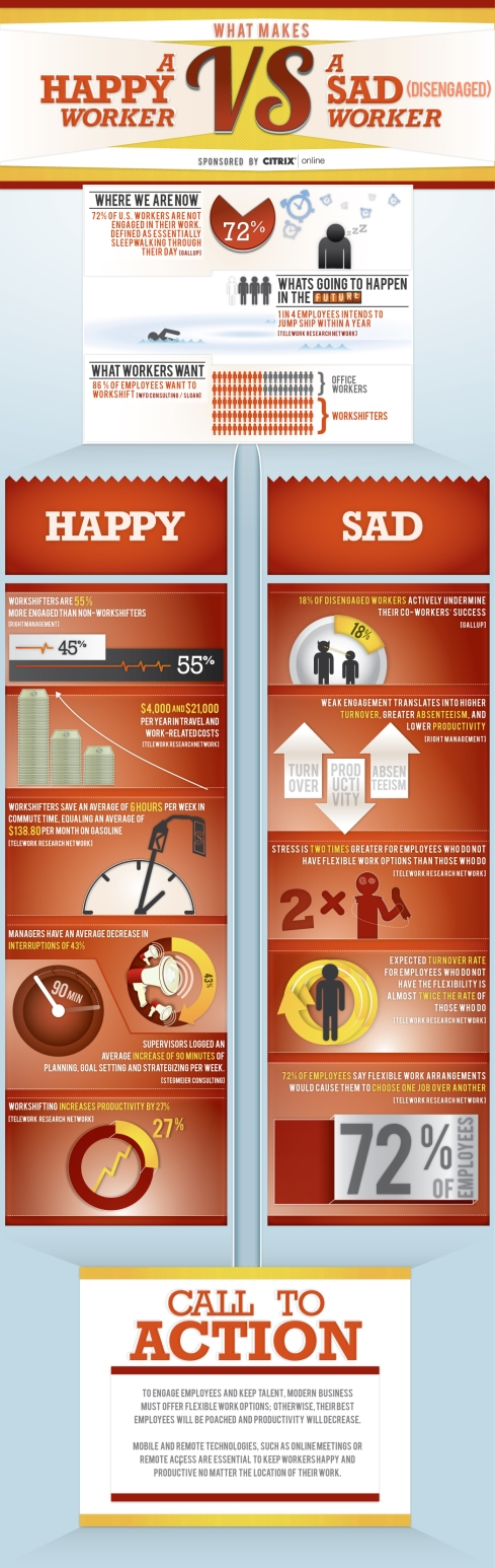 Reposted with permission.  Originally posted at http://complianceandsafety.com/blog/hr-infographic-what-makes-a-happy-worker-vs-a-sad-worker/